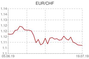 EUR / CHF