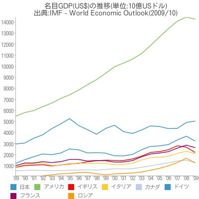 [世] 名目GDP(US$)の推移(日本、アメリカ、イギリス、イタリア、カナダ、ドイツ、フランス、ロシアの比較)