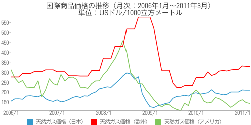 [世] 国際商品価格の推移(月次:2006年1月~2011年3月)(天然ガス価格(日本)、天然ガス価格(アメリカ)、天然ガス価格(欧州))