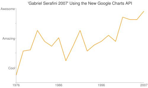 Gabriel Serafini 2007