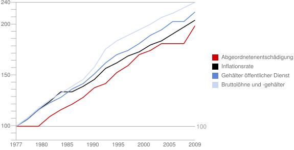 Chart: Entwicklung der Abgeordnetendiäten seit 1977 im Vergleich zu ausgewählten Branchen