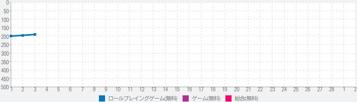 神姫PROJECT A-美麗な美少女キャラとターン制RPGゲームアプリのランキング推移