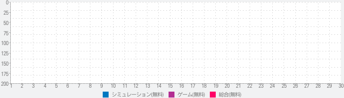 Destined to Love: Otome Gameのランキング推移