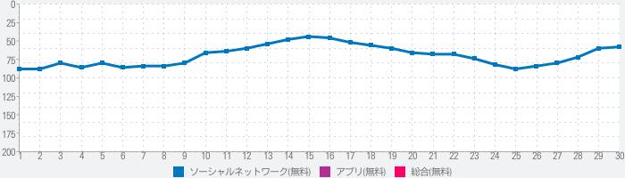 Gappie(ギャッピー)のランキング推移