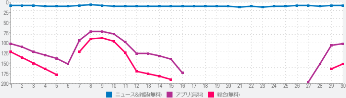 ニュース速報・地震速報NewsDigest/ニュースダイジェストのランキング推移