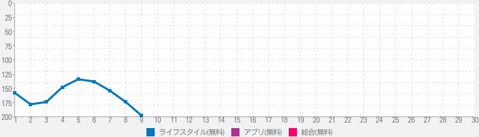 平和堂スマートフォンアプリ〜お買物をおトクに便利に!〜のランキング推移