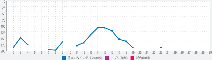 Domain Real Estate & Property - Buy, rent or sellのランキング推移