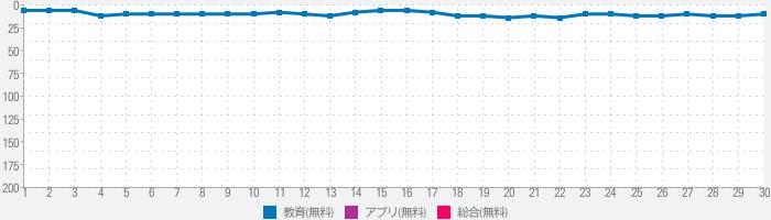 漢字読み方手書き検索辞典のランキング推移