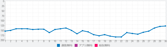 Carrier Servicesのランキング推移
