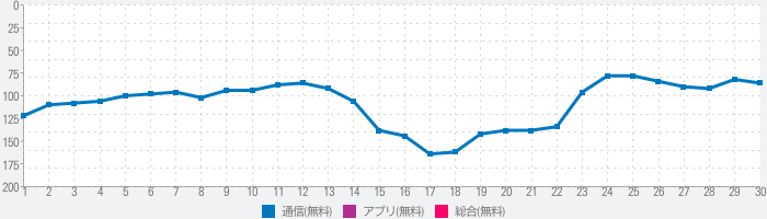 Office Browserのランキング推移