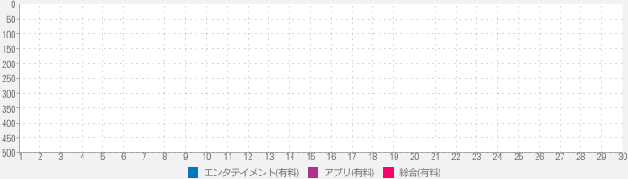 David Bowie isのランキング推移