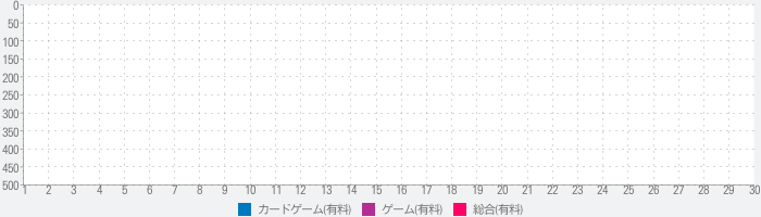 Squire for Hireのランキング推移