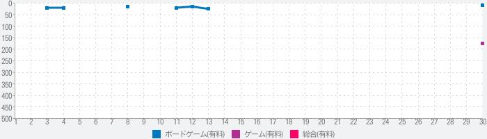 東海道(Tokaido)™のランキング推移