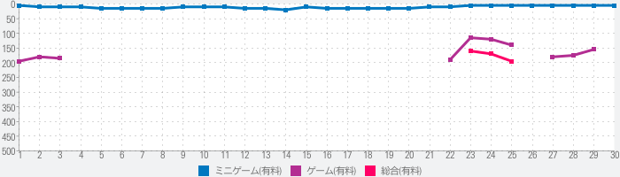 大江戸タウンズのランキング推移