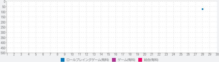 ガイラルディア幻想3のランキング推移
