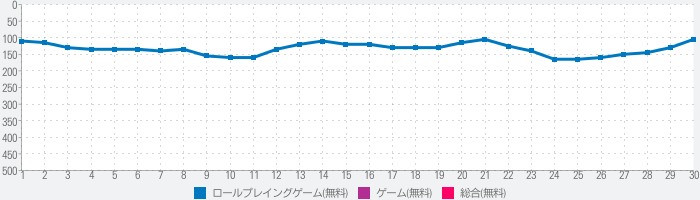 THE KING OF FIGHTERS '98UM OLのランキング推移