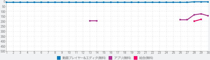 niconico - ニコニコ動画のランキング推移