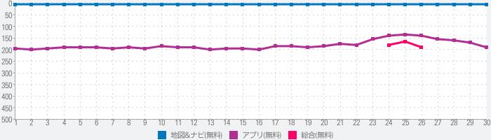 Yahoo!カーナビ -【無料ナビ】渋滞情報も地図も自動更新のランキング推移