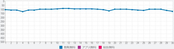 中学生漢字(手書き&読み方)-無料の中学生勉強アプリのランキング推移