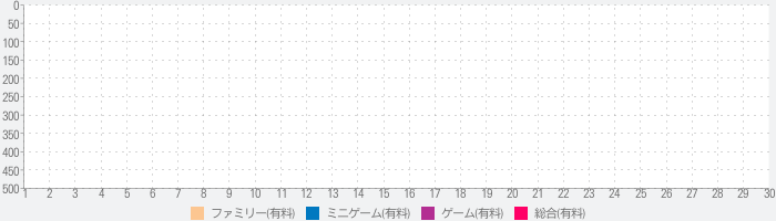 My PlayHome : Play Home Doll Houseのランキング推移