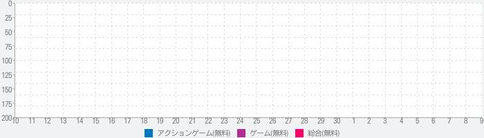 歌舞伎忍者戦士サムライスピリッツ-忍の影アドベンチャー-ソードファイトゲーム3Dのランキング推移