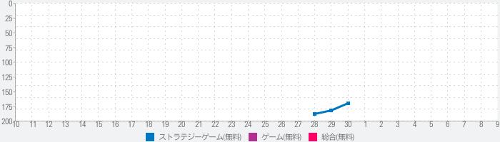 Meowar - PvP Cat Merge Defense TDのランキング推移