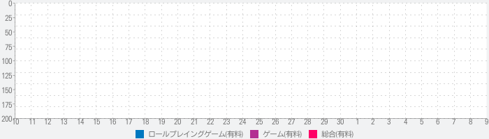 Hell, The Dungeon Again!のランキング推移
