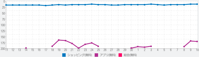 電子マネー「nanaco」のランキング推移