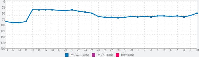 テレ東BIZ(テレビ東京ビジネスオンデマンド)のランキング推移