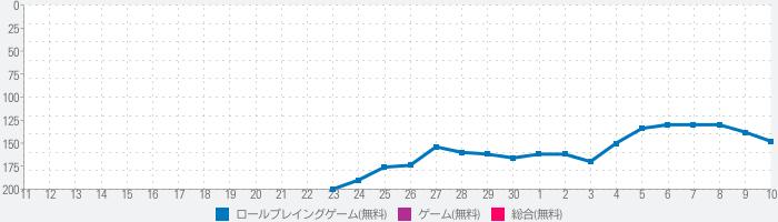 ユニゾンリーグ【仲間と冒険】人気本格オンラインRPGのランキング推移