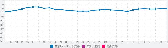 KARASTA - カラオケ動画 / ライブ配信コミュニティのランキング推移