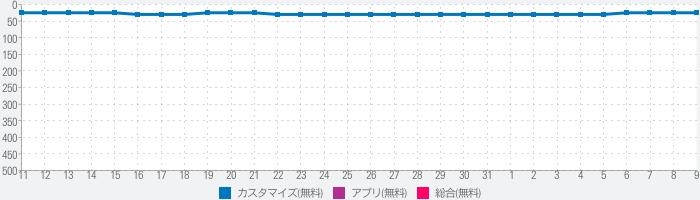 並行世界 - 同時に二つのアカウントがログインのランキング推移