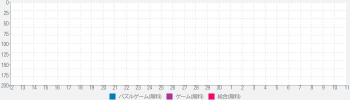 プリ姫-コーデ&パズル-のランキング推移