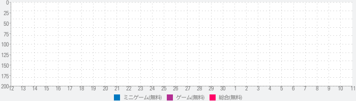 新幹線ゲームⅡのランキング推移