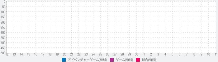 ときめきレストラン☆☆☆ Project TRISTARSのランキング推移