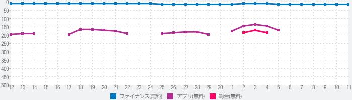 ゆうちょ認証アプリのランキング推移