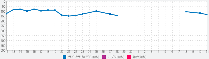 My Movies 2 - Movie & TV Collection Libraryのランキング推移