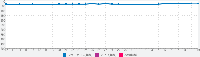 ゆうちょPay - あんしん&べんりなゆうちょのスマホ決済のランキング推移