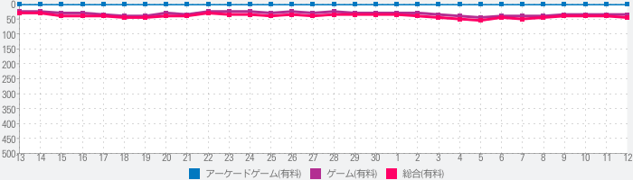 ePSXe for Androidのランキング推移