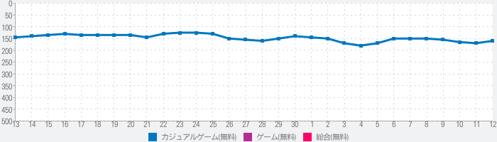 ダイヤモンドクレーン 【暇つぶし人気無料ゲーム】のランキング推移