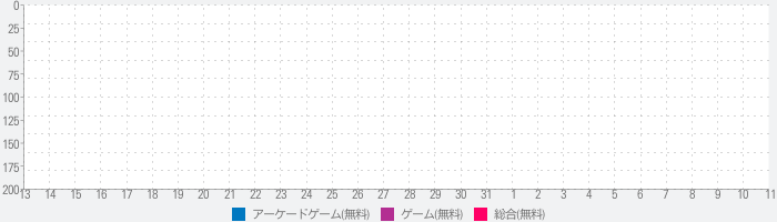 Swing Coptersのランキング推移