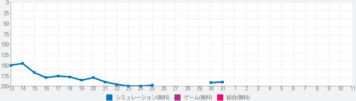 キングダムオーダー【乱世統一S.RPG】のランキング推移