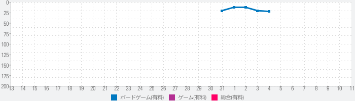 Aeon's Endのランキング推移