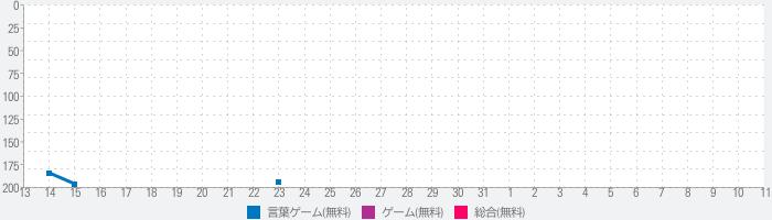 クイズ少女——舞台は江戸時代 オンラインバトル対戦!GOのランキング推移