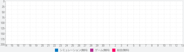 Star Bar:Heal all kinds of unhappinessのランキング推移