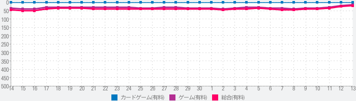 Pirates Outlawsのランキング推移