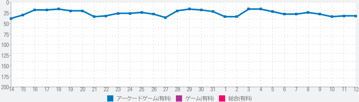 THE KING OF FIGHTERS '98のランキング推移