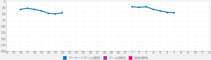THE KING OF FIGHTERS '97のランキング推移