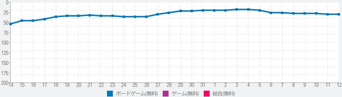 麻雀シティ・ツアーズ 〜マッチングパズルゲーム〜のランキング推移