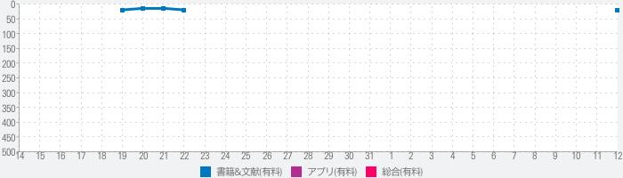 大辞林(三省堂):『スーパー大辞林3.0』のランキング推移